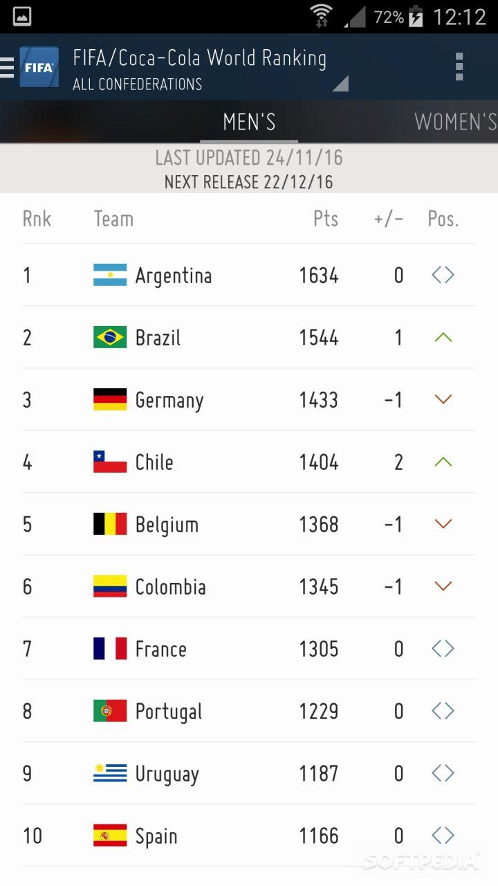 2018 FIFA World Cup Russia Official App screenshot #5